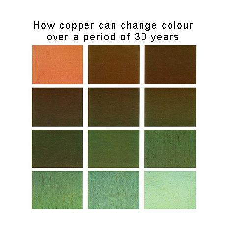 copper changing colour over many years